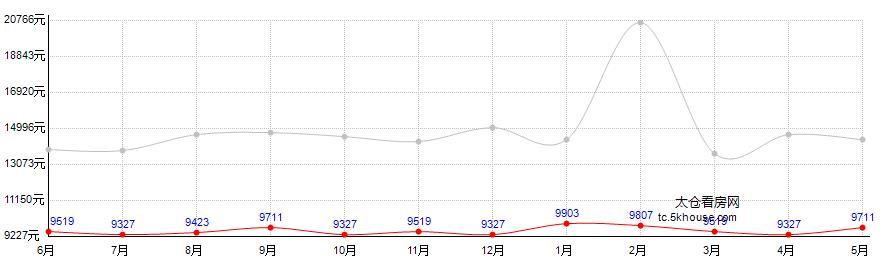 宝龙城市广场房价走势图