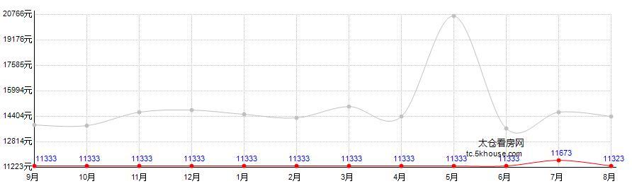 上海国际广场房价走势图