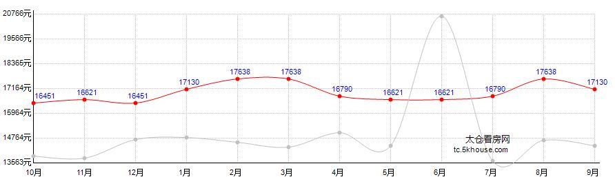 上海公馆二期房价走势图