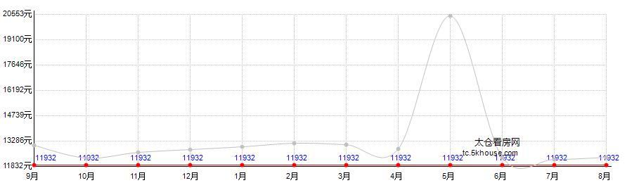 华东水产品交易中心房价走势图