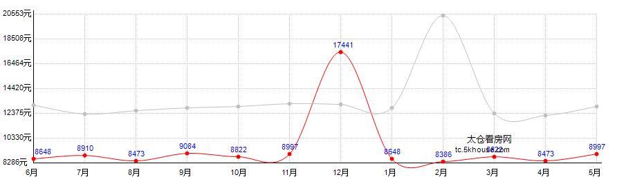 高成上海假日房价走势图