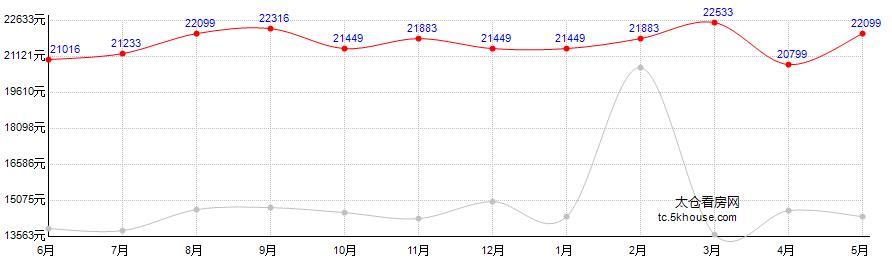 上海广场房价走势图