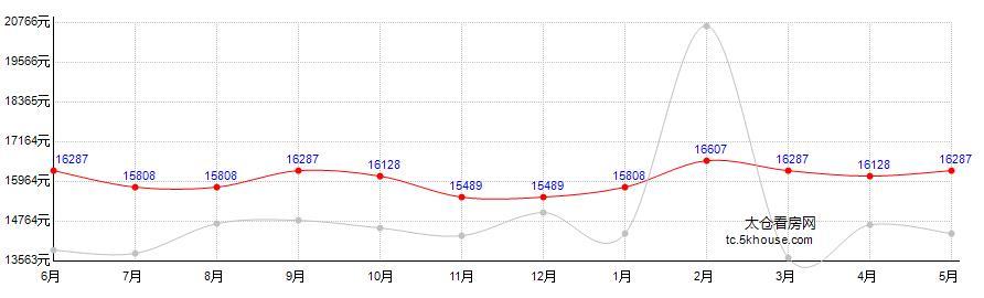 华源上海城房价走势图