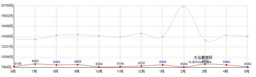 上城国际房价走势图