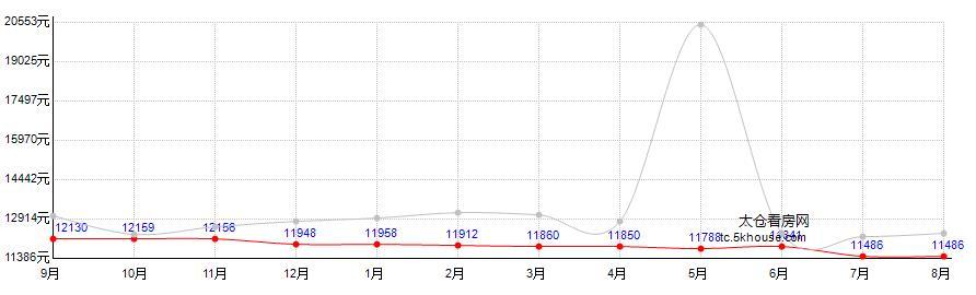 高成上海假日二期房价走势图